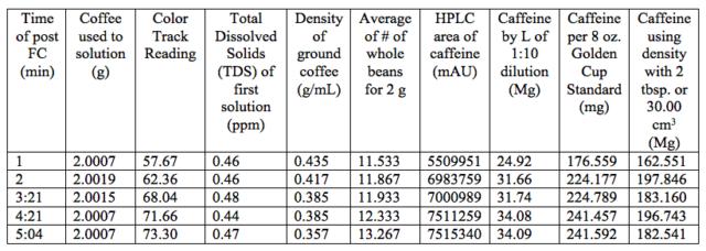 Les résultats de l'étude caféine/torréfaction