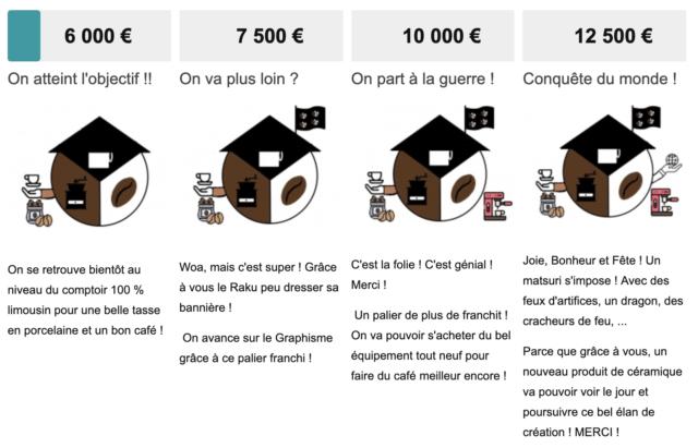 Financement participatif Raku Café