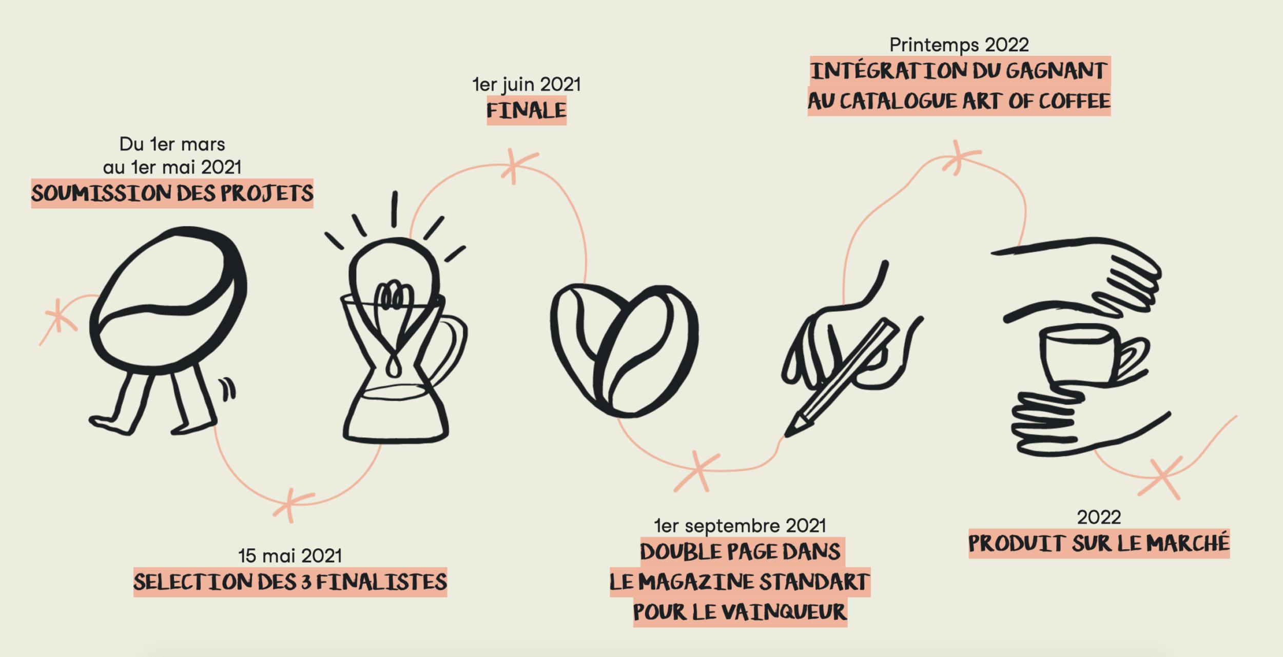 Timeline du concours Made By Project de Belco